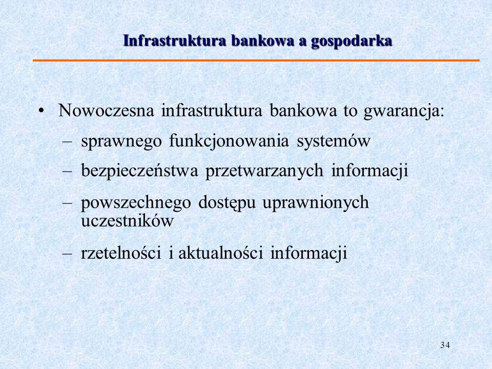34 Infrastruktura bankowa a gospodarka Nowoczesna infrastruktura bankowa to gwarancja: –sprawnego funkcjonowania systemów –bezpieczeństwa przetwarzany