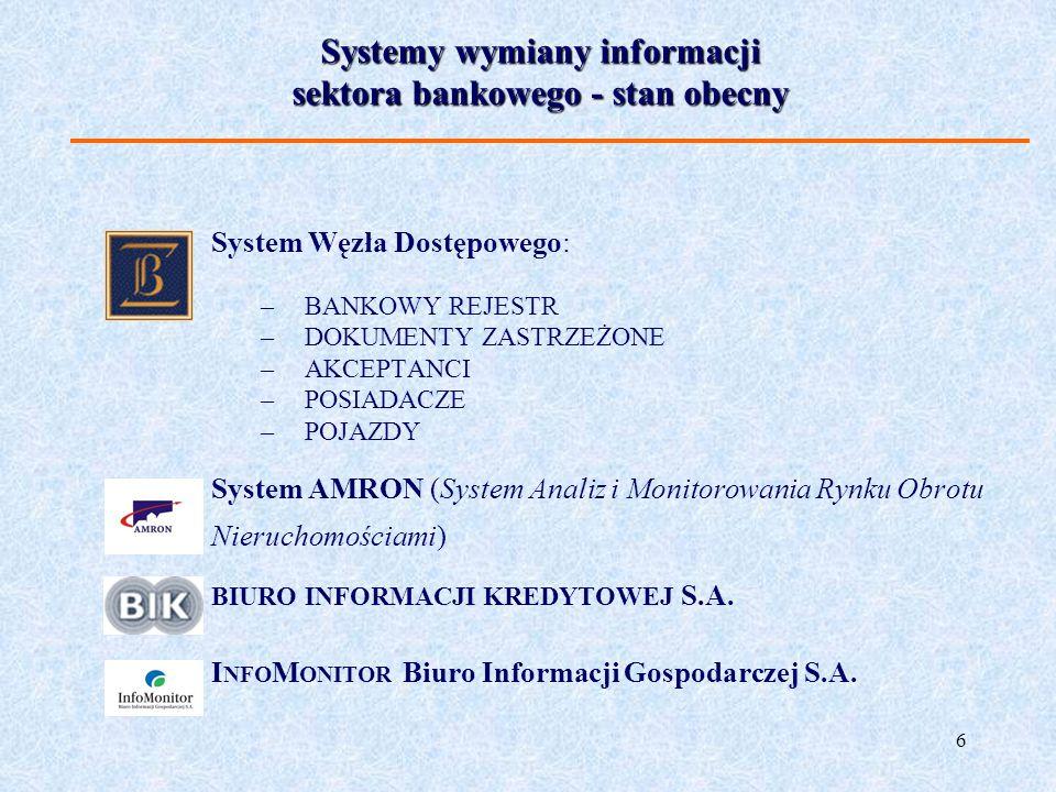 6 System Węzła Dostępowego: –BANKOWY REJESTR –DOKUMENTY ZASTRZEŻONE –AKCEPTANCI –POSIADACZE –POJAZDY System AMRON (System Analiz i Monitorowania Rynku