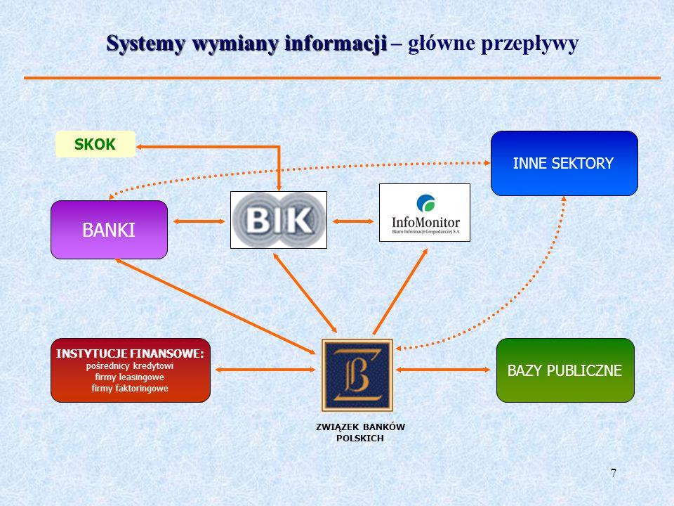 7 Systemy wymiany informacji Systemy wymiany informacji – główne przepływy INNE SEKTORY BANKI BAZY PUBLICZNE INSTYTUCJE FINANSOWE: pośrednicy kredytow