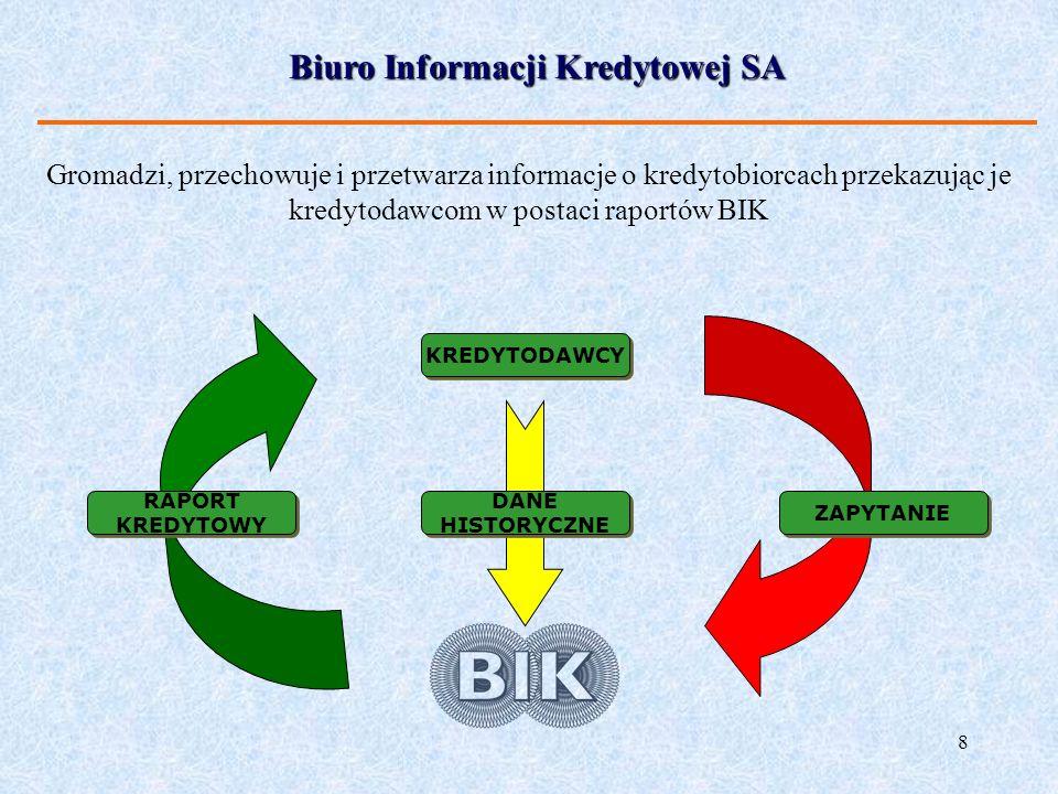 8 Biuro Informacji Kredytowej SA KREDYTODAWCY ZAPYTANIE RAPORT KREDYTOWY DANE HISTORYCZNE DANE HISTORYCZNE Gromadzi, przechowuje i przetwarza informac