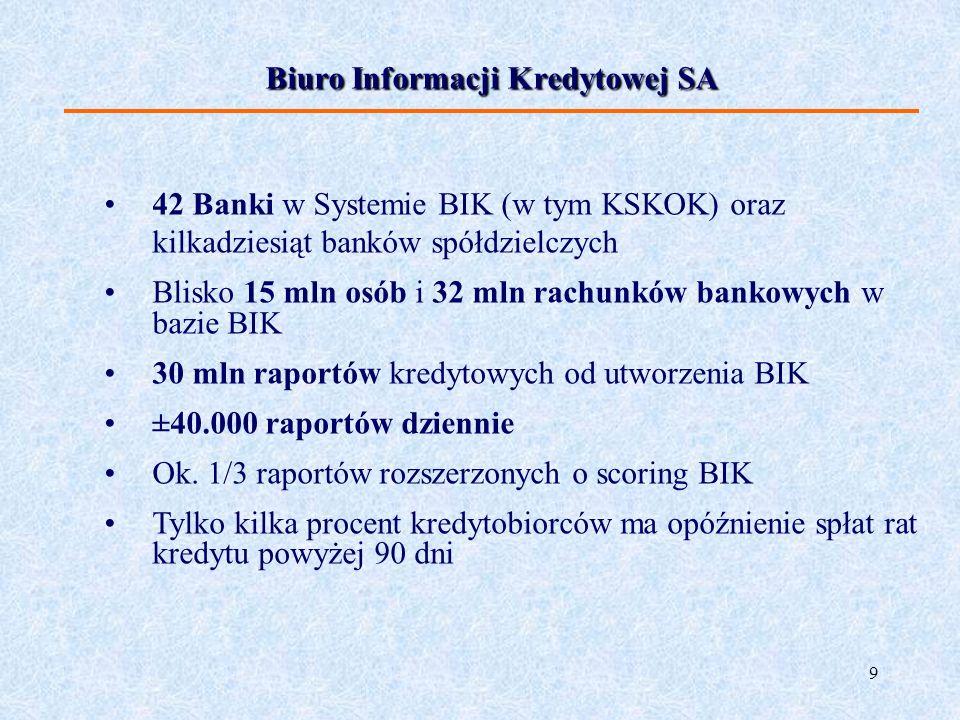 9 Biuro Informacji Kredytowej SA 42 Banki w Systemie BIK (w tym KSKOK) oraz kilkadziesiąt banków spółdzielczych Blisko 15 mln osób i 32 mln rachunków