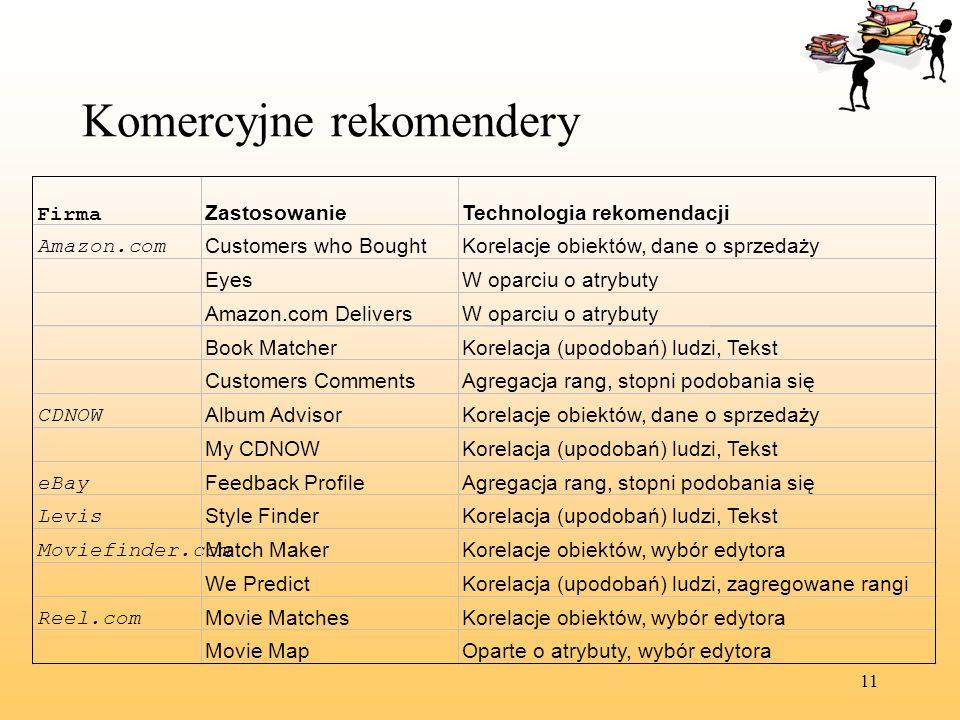 11 Komercyjne rekomendery Firma ZastosowanieTechnologia rekomendacji Amazon.com Customers who BoughtKorelacje obiektów, dane o sprzedaży EyesW oparciu