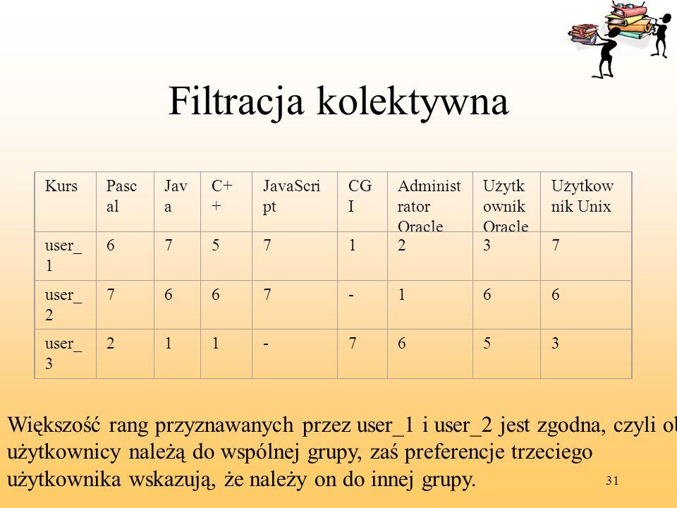 31 Filtracja kolektywna KursPasc al Jav a C+ + JavaScri pt CG I Administ rator Oracle Użytk ownik Oracle Użytkow nik Unix user_ 1 67571237 user_ 2 766