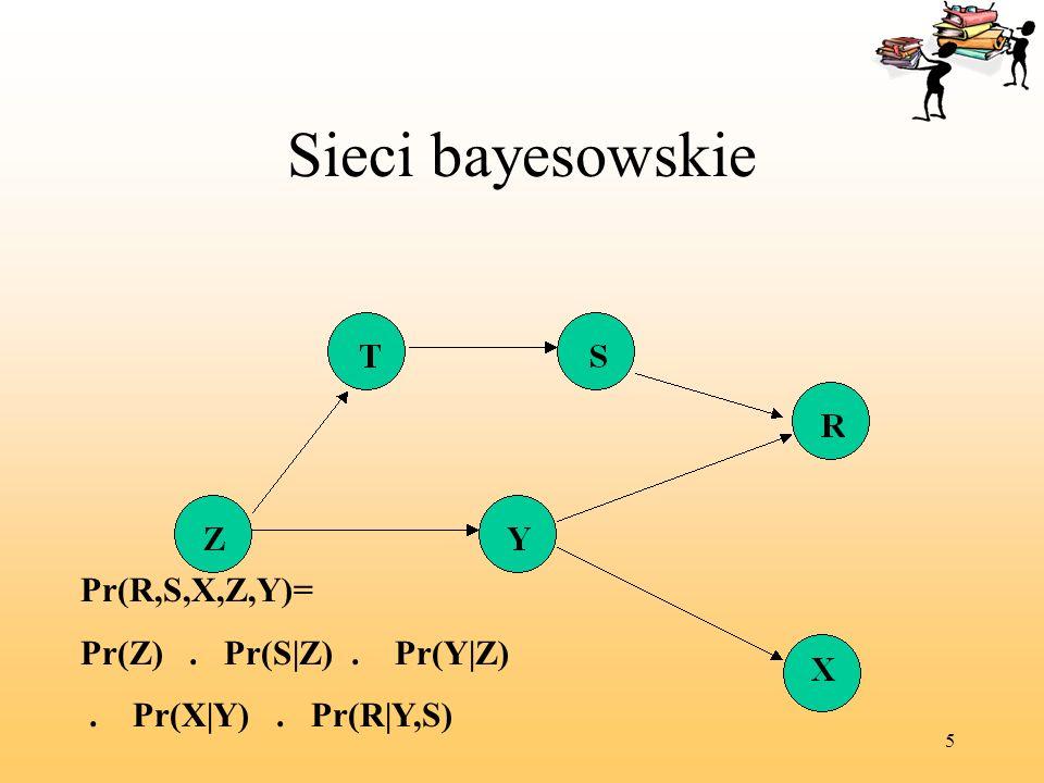 5 Sieci bayesowskie Pr(R,S,X,Z,Y)= Pr(Z). Pr(S|Z). Pr(Y|Z). Pr(X|Y). Pr(R|Y,S)