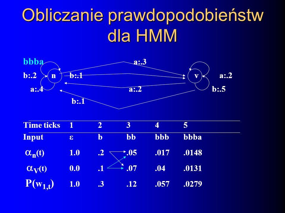 Obliczanie prawdopodobieństw dla HMM bbba a:.3 b:.2 nb:.1 v a:.2 a:.4 a:.2 b:.5 b:.1 Time ticks 12345 Input bbbbbbbbba n (t) 1.0.2.05.017.0148 V (t) 0