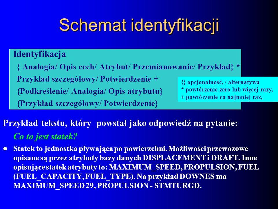 Identyfikacja { Analogia/ Opis cech/ Atrybut/ Przemianowanie/ Przykład} * Przykład szczegółowy/ Potwierdzenie + {Podkreślenie/ Analogia/ Opis atrybutu