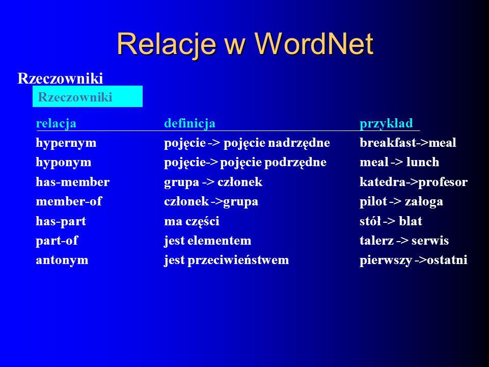 Relacje w WordNet Rzeczowniki relacjadefinicjaprzykład hypernympojęcie -> pojęcie nadrzędnebreakfast->meal hyponympojęcie-> pojęcie podrzędnemeal -> l