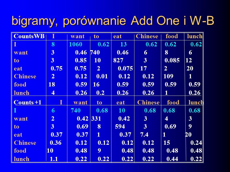 bigramy, porównanie Add One i W-B CountsWB I want to eat Chinese food lunch I 8 1060 0.62 13 0.62 0.62 0.62 want 3 0.46 740 0.46 6 8 6 to 3 0.85 10 82