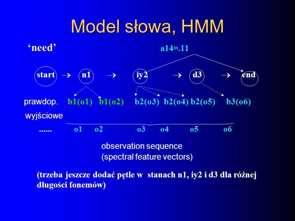 Model słowa, HMM need a14=.11 start n1 iy2 d3 end prawdop. b1(o1) b1(o2) b2(o3) b2(o4) b2(o5) b3(o6) wyjściowe...... o1 o2 o3o4o5 o6 observation seque