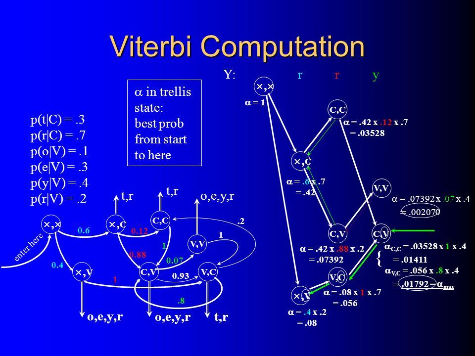 Viterbi Computation V C C,V 0.6 0.4 0.88 enter here V,C 1 V,V 0.07 0.93 C,C 0.12 1 1.2 t,r o,e,y,r p(t|C) =.3 p(r|C) =.7 p(o|V) =.1 p(e|V) =.3 p(y|V)
