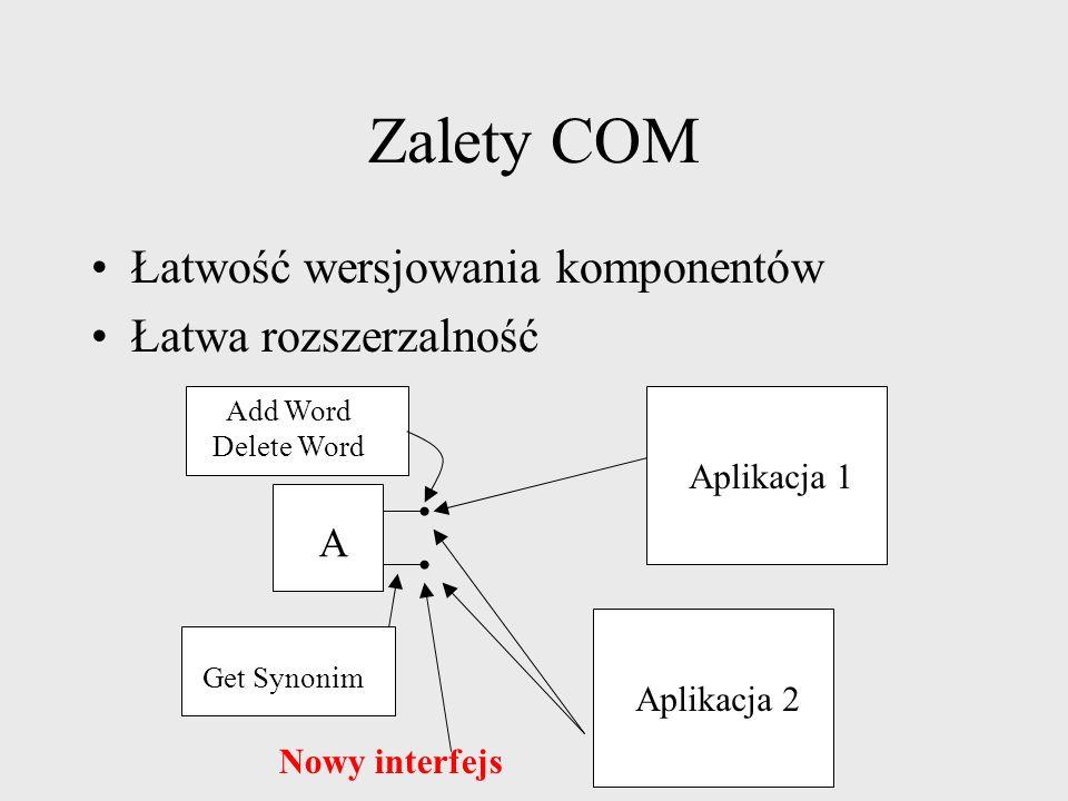 Zalety COM Niezależność od języka programowania Smalltalk, Java, Python, Power Builder Działa tam gdzie jest zaimplementowany Windows, Macintosh, UNIX AB Komponent napisany w Javie Komponent napisany w C++ AB Aplikacja