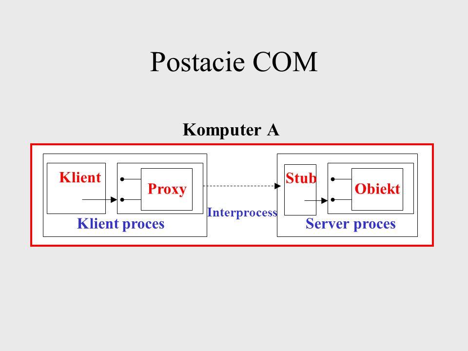 Postacie COM Klient Klient proces In-process server Obiekt Komputer A