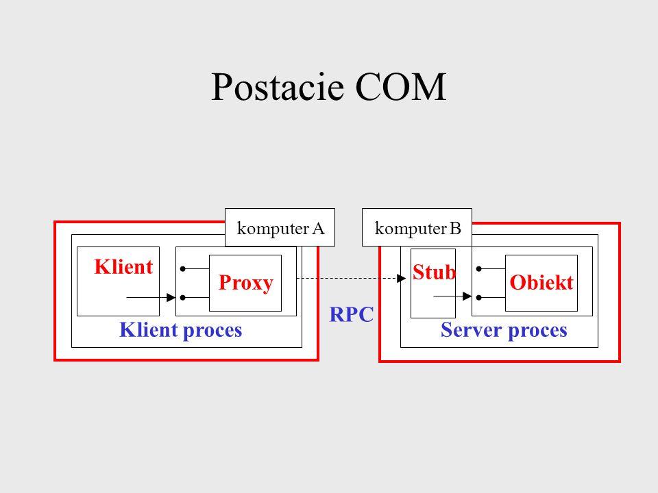 Postacie COM Klient ProxyObiekt Stub Klient procesServer proces Interprocess Komputer A