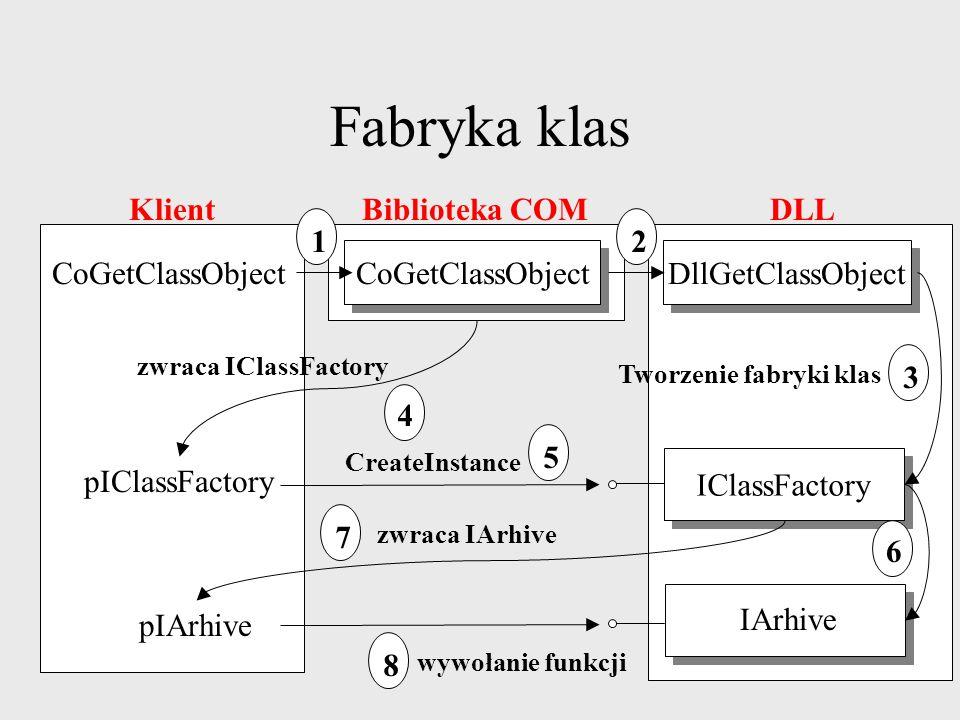 Fabryka klas CoCreateInstance tworzy komponent Nie mamy możliwości kontrolowania IClassFactory interfejs tworzący komponenty IClassFactory2 wsparcie dla licencji interface IClassFactory : IUnknown { HRESULT CreateInstance(IUnknown* pUnknownOuther, const IID& iid, void** ppv); };
