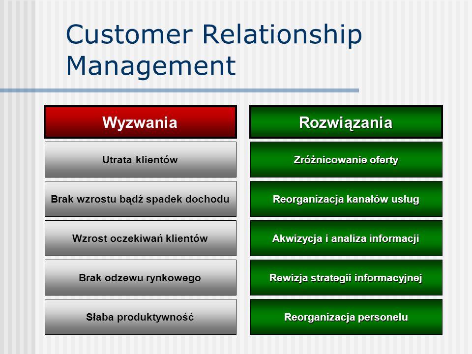 Customer Relationship Management WyzwaniaRozwiązania Utrata klientów Brak wzrostu bądź spadek dochodu Brak odzewu rynkowego Wzrost oczekiwań klientów