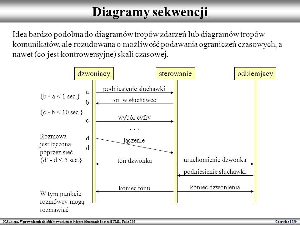 K.Subieta. Wprowadzenie do obiektowych metodyk projektowania i notacji UML, Folia 108 Czerwiec 1999 Diagramy sekwencji Idea bardzo podobna do diagramó