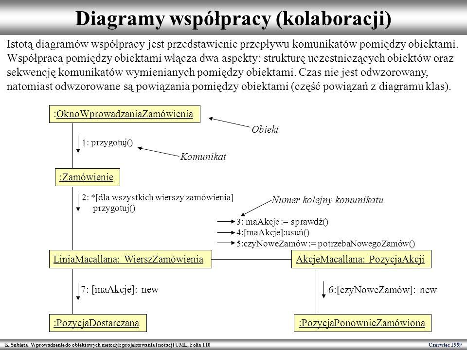 K.Subieta. Wprowadzenie do obiektowych metodyk projektowania i notacji UML, Folia 110 Czerwiec 1999 Diagramy współpracy (kolaboracji) :OknoWprowadzani