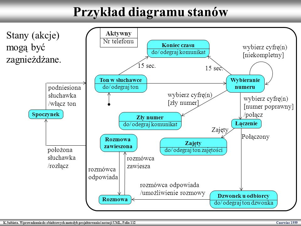 K.Subieta. Wprowadzenie do obiektowych metodyk projektowania i notacji UML, Folia 112 Czerwiec 1999 Przykład diagramu stanów Spoczynek Wybieranie nume