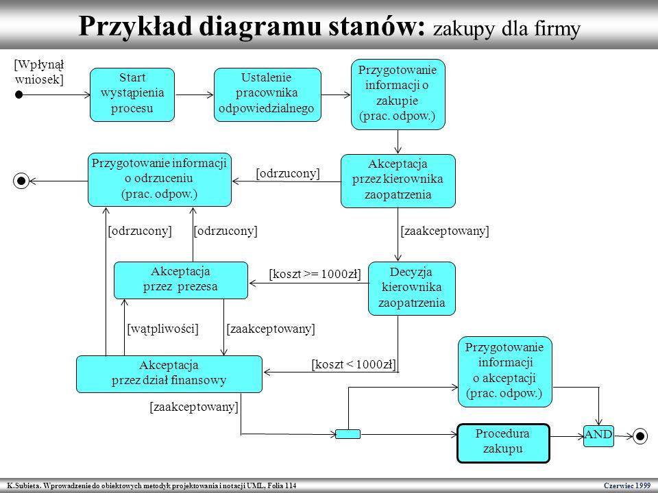 K.Subieta. Wprowadzenie do obiektowych metodyk projektowania i notacji UML, Folia 114 Czerwiec 1999 Przykład diagramu stanów: zakupy dla firmy Akcepta