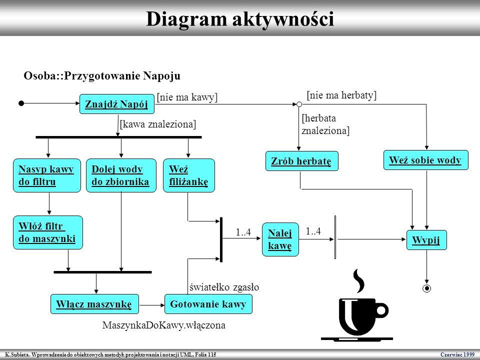 K.Subieta. Wprowadzenie do obiektowych metodyk projektowania i notacji UML, Folia 115 Czerwiec 1999 Diagram aktywności Osoba::Przygotowanie Napoju Zna