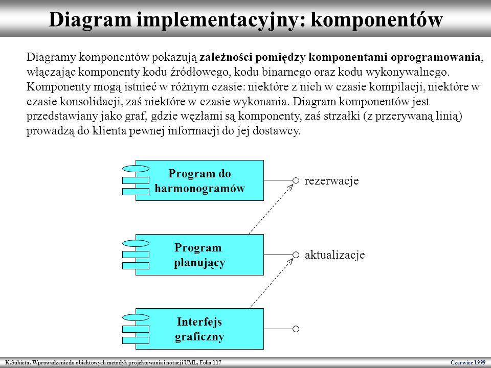K.Subieta. Wprowadzenie do obiektowych metodyk projektowania i notacji UML, Folia 117 Czerwiec 1999 Diagram implementacyjny: komponentów Program do ha