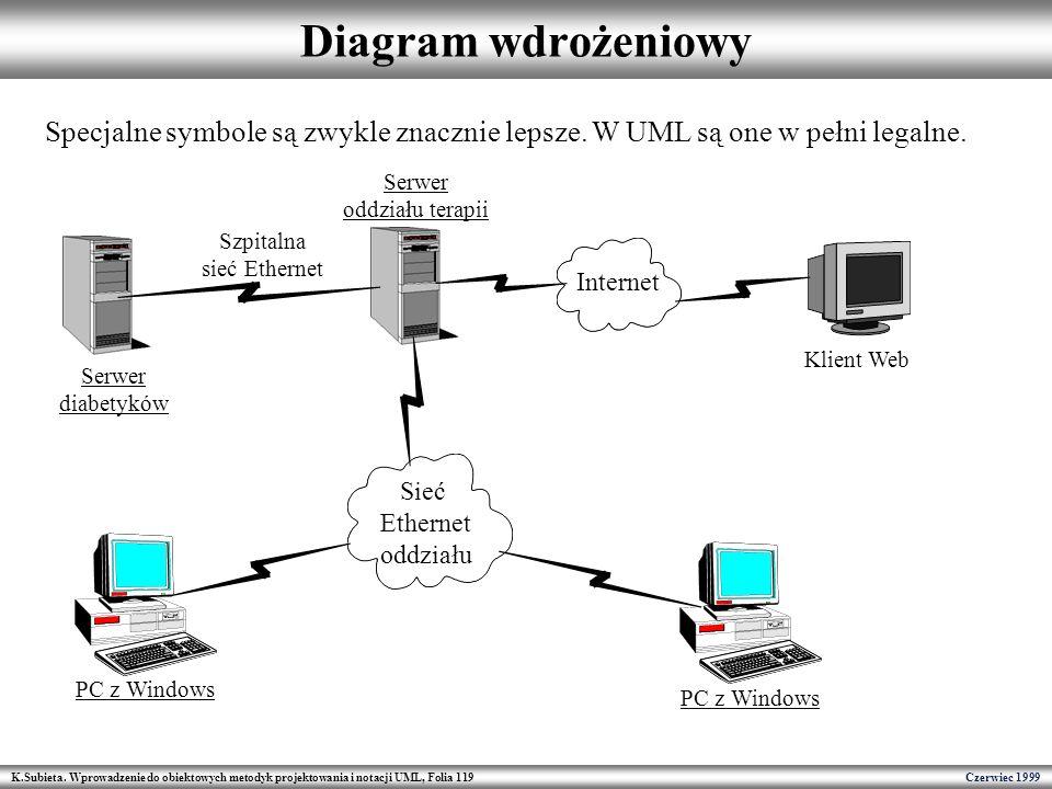 K.Subieta. Wprowadzenie do obiektowych metodyk projektowania i notacji UML, Folia 119 Czerwiec 1999 Diagram wdrożeniowy Specjalne symbole są zwykle zn