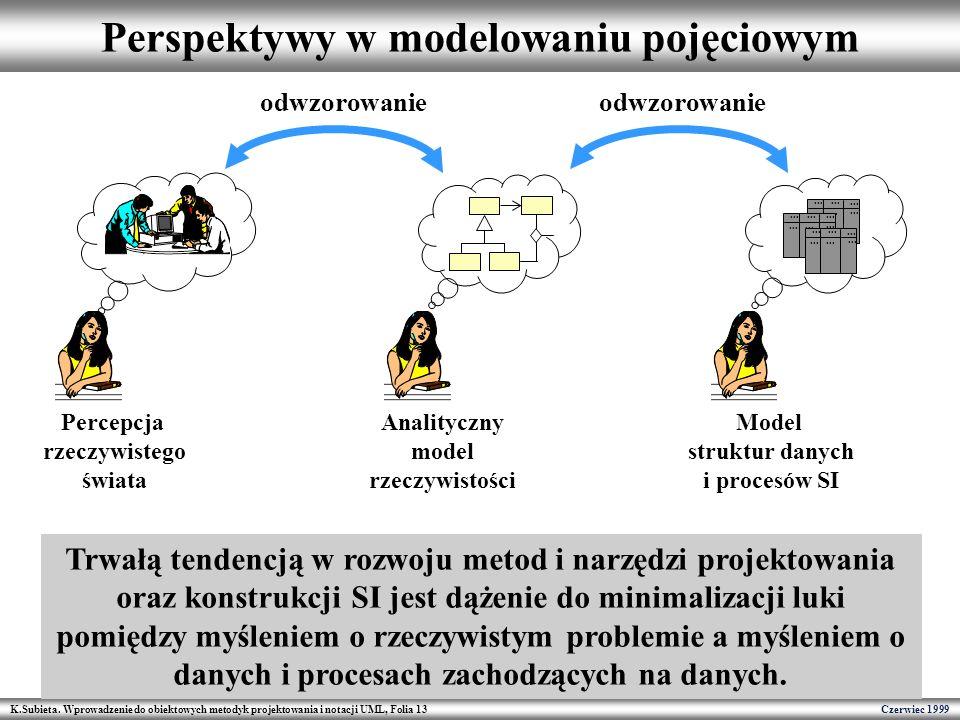 K.Subieta. Wprowadzenie do obiektowych metodyk projektowania i notacji UML, Folia 13 Czerwiec 1999 Perspektywy w modelowaniu pojęciowym Percepcja rzec