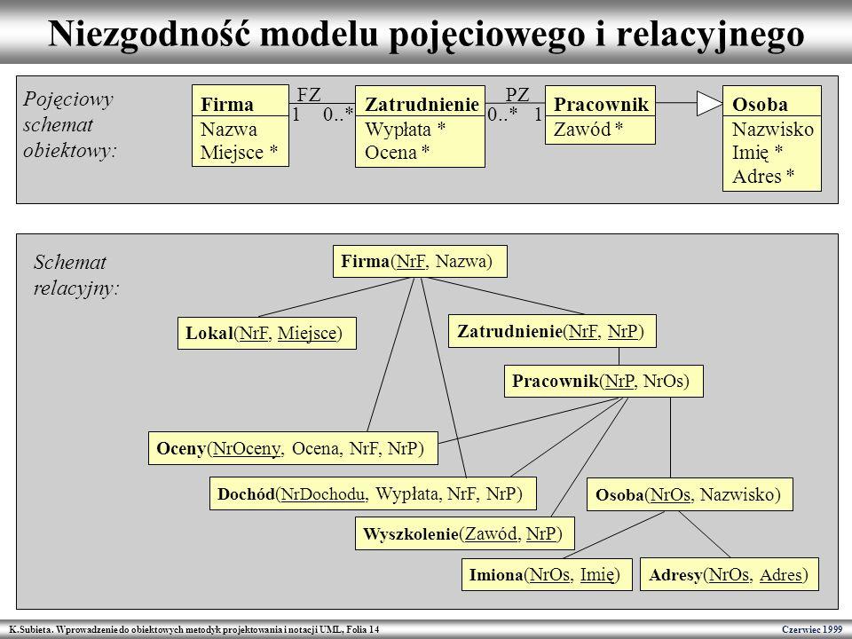 K.Subieta. Wprowadzenie do obiektowych metodyk projektowania i notacji UML, Folia 14 Czerwiec 1999 Niezgodność modelu pojęciowego i relacyjnego Firma