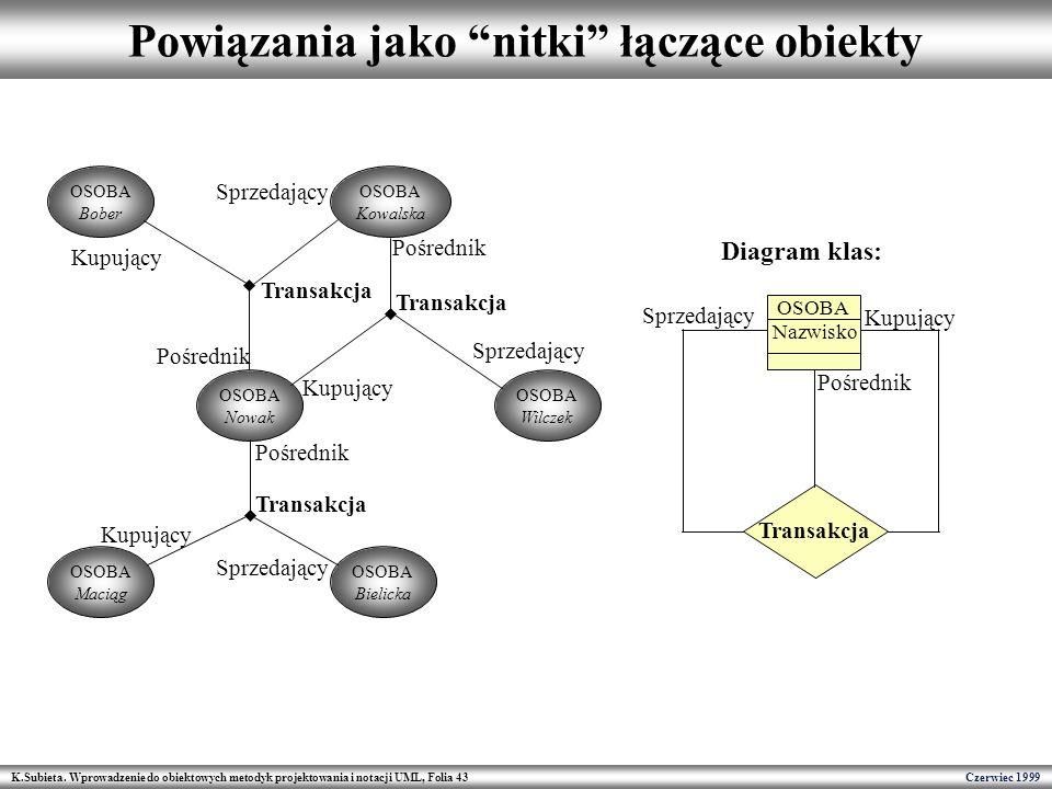 K.Subieta. Wprowadzenie do obiektowych metodyk projektowania i notacji UML, Folia 43 Czerwiec 1999 Powiązania jako nitki łączące obiekty OSOBA Nowak O