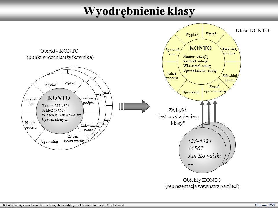 K.Subieta. Wprowadzenie do obiektowych metodyk projektowania i notacji UML, Folia 52 Czerwiec 1999 Wyodrębnienie klasy Wpłać Porównaj podpis Zlikwiduj