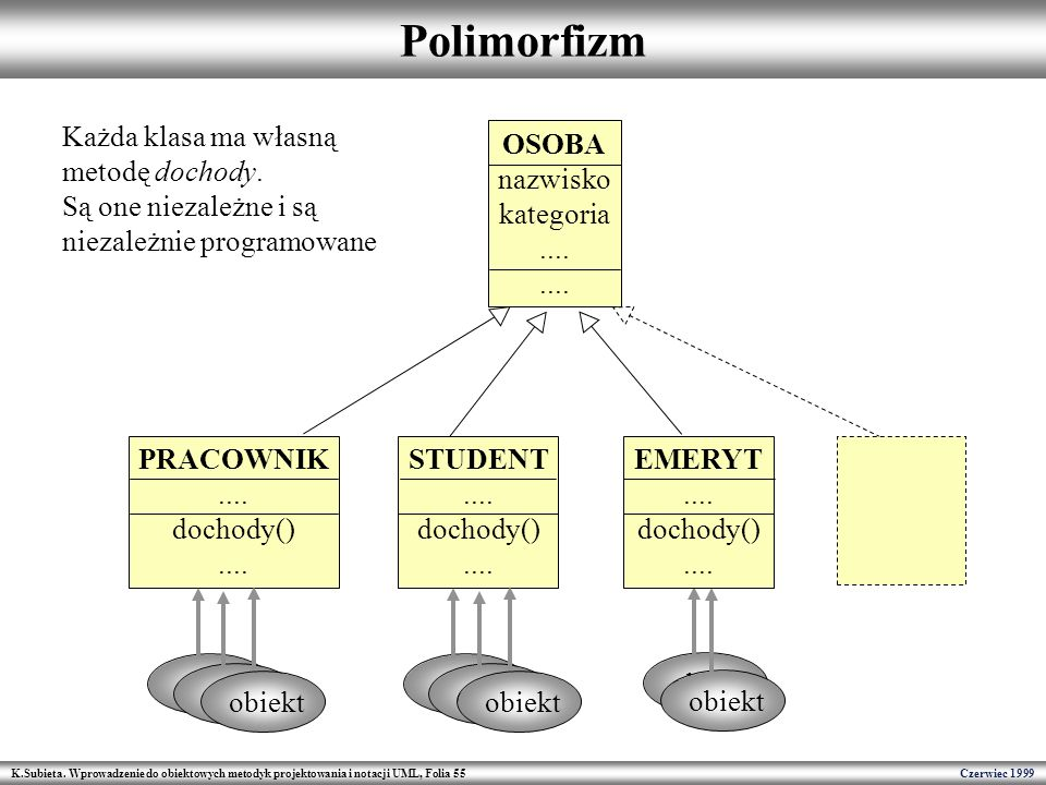 K.Subieta. Wprowadzenie do obiektowych metodyk projektowania i notacji UML, Folia 55 Czerwiec 1999 Polimorfizm OSOBA nazwisko kategoria.... STUDENT...