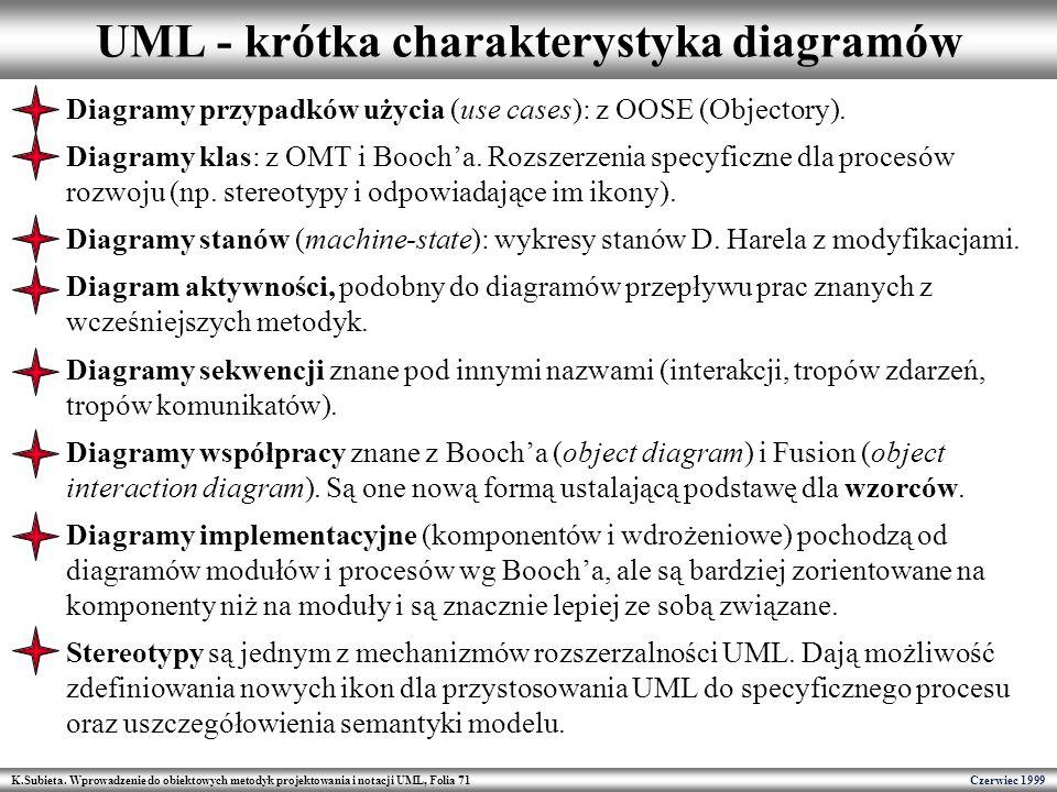 K.Subieta. Wprowadzenie do obiektowych metodyk projektowania i notacji UML, Folia 71 Czerwiec 1999 UML - krótka charakterystyka diagramów Diagramy prz