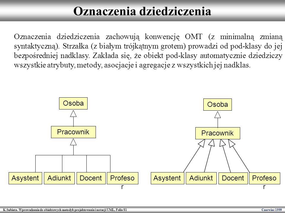 K.Subieta. Wprowadzenie do obiektowych metodyk projektowania i notacji UML, Folia 81 Czerwiec 1999 Oznaczenia dziedziczenia Pracownik Osoba AsystentAd
