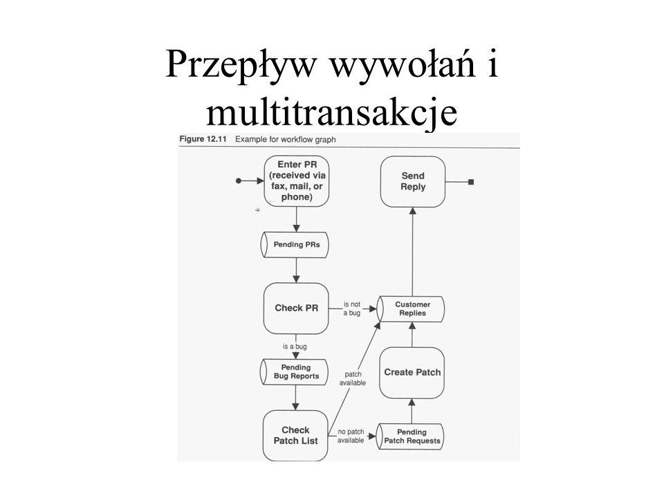 Przepływ wywołań i multitransakcje