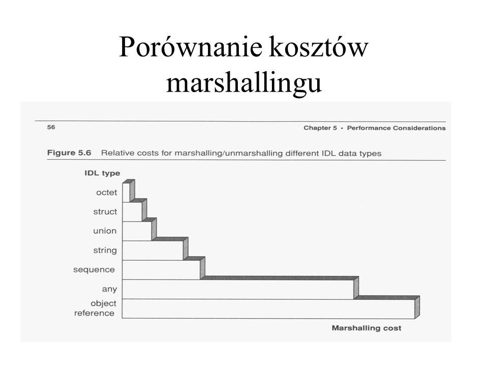 Porównanie kosztów marshallingu