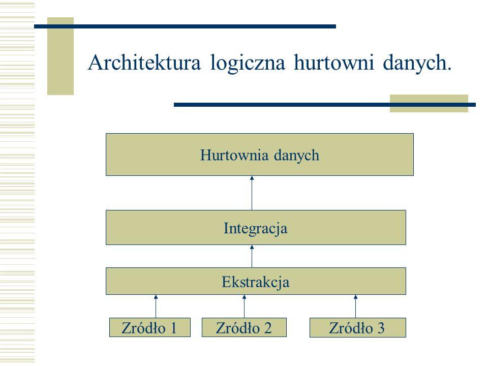 Architektura logiczna hurtowni danych. Zródło 1Zródło 2 Zródło 3 Ekstrakcja Integracja Hurtownia danych