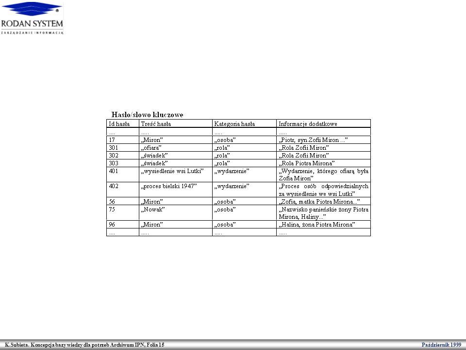 K.Subieta. Koncepcja bazy wiedzy dla potrzeb Archiwum IPN, Folia 15 Październik 1999