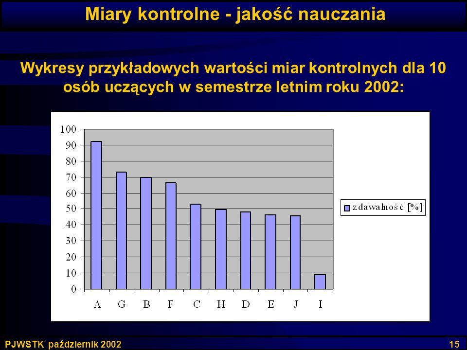 PJWSTK październik 2002 15 Wykresy przykładowych wartości miar kontrolnych dla 10 osób uczących w semestrze letnim roku 2002: Miary kontrolne - jakość
