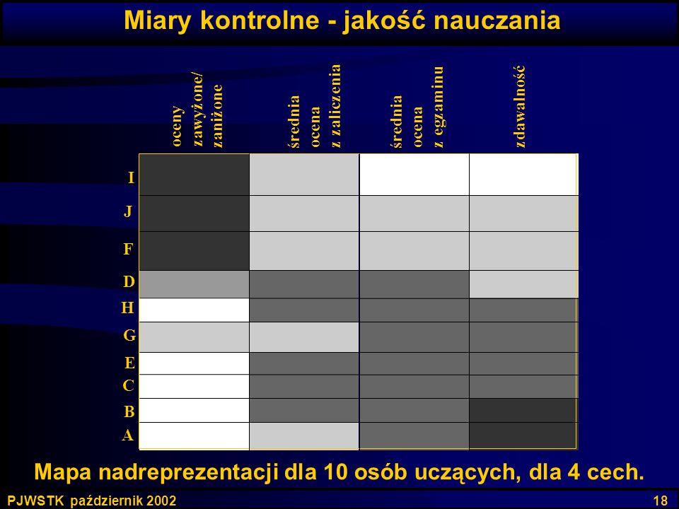 PJWSTK październik 2002 18 Mapa nadreprezentacji dla 10 osób uczących, dla 4 cech. z zaliczenia z egzaminu zdawalność oceny zawyżone/ zaniżone średnia