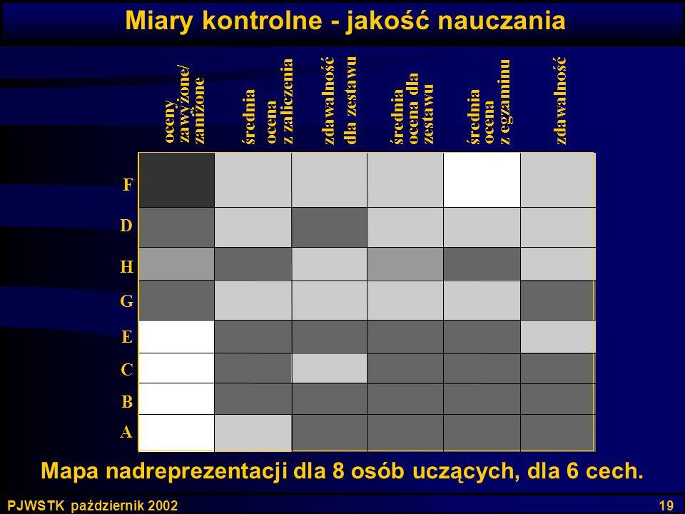 PJWSTK październik 2002 19 Mapa nadreprezentacji dla 8 osób uczących, dla 6 cech. oceny zawyżone/ zaniżone średnia ocena z zaliczenia zdawalność dla z