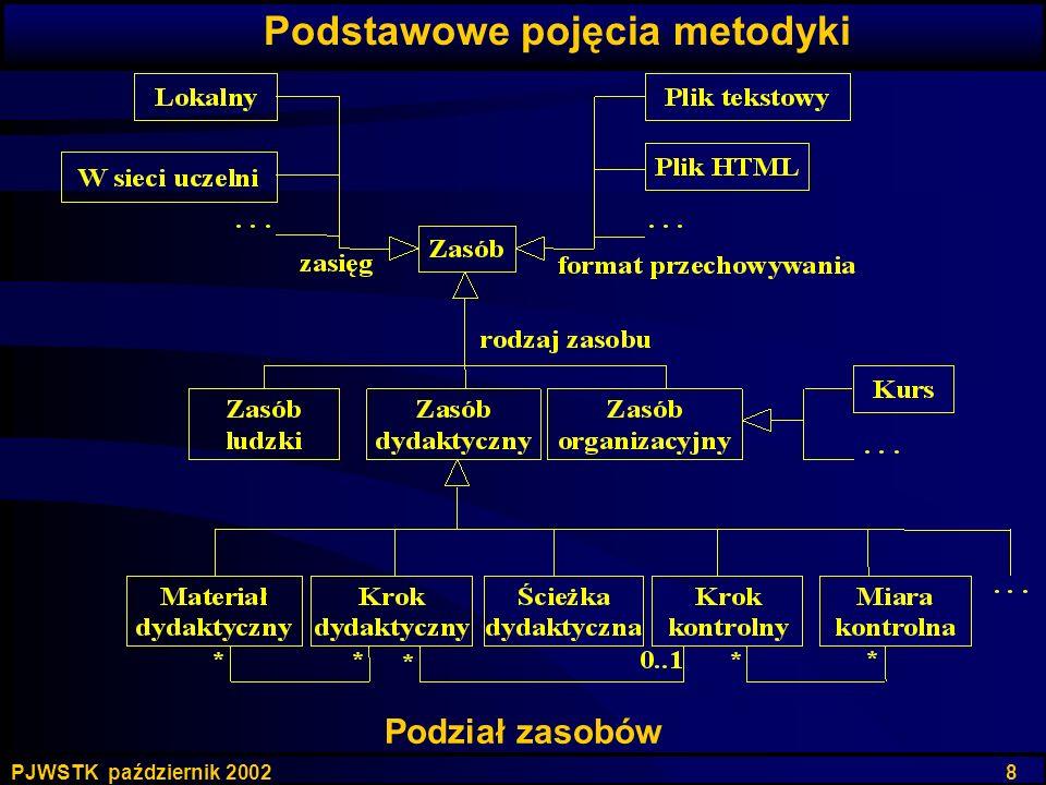 PJWSTK październik 2002 8 Podział zasobów Podstawowe pojęcia metodyki