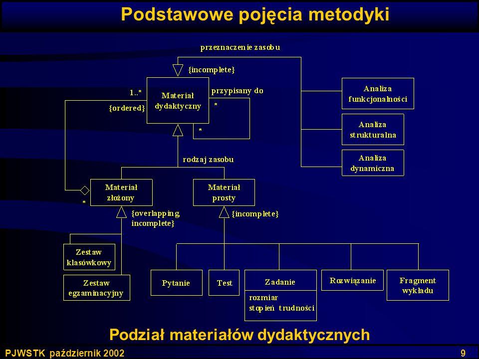 PJWSTK październik 2002 9 Podział materiałów dydaktycznych Podstawowe pojęcia metodyki