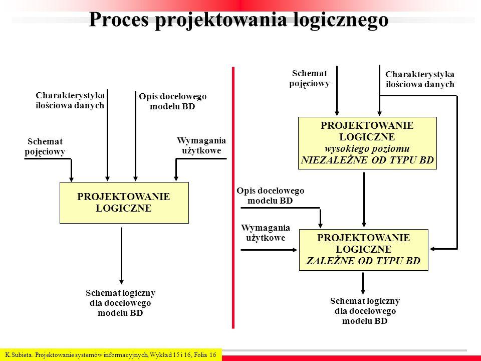 K.Subieta. Projektowanie systemów informacyjnych, Wykład 15 i 16, Folia 16 Proces projektowania logicznego PROJEKTOWANIE LOGICZNE wysokiego poziomu NI