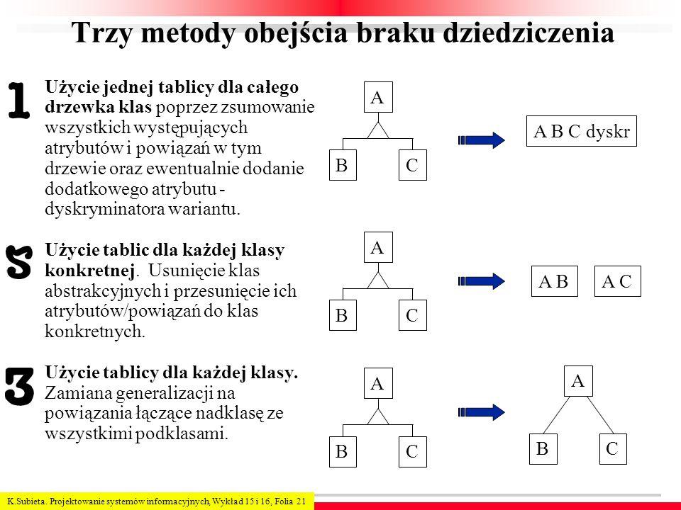 K.Subieta. Projektowanie systemów informacyjnych, Wykład 15 i 16, Folia 21 Trzy metody obejścia braku dziedziczenia Użycie jednej tablicy dla całego d