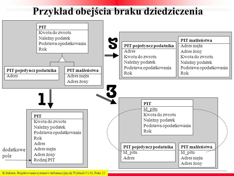 K.Subieta. Projektowanie systemów informacyjnych, Wykład 15 i 16, Folia 22 Przykład obejścia braku dziedziczenia PIT Kwota do zwrotu Należny podatek P