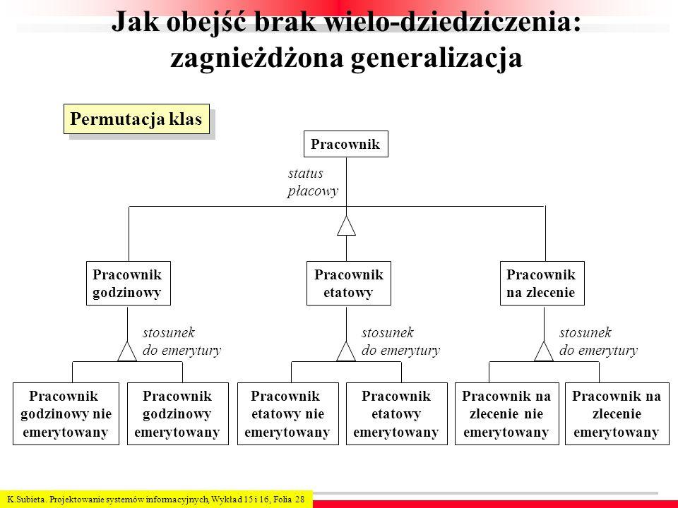 K.Subieta. Projektowanie systemów informacyjnych, Wykład 15 i 16, Folia 28 Jak obejść brak wielo-dziedziczenia: zagnieżdżona generalizacja Pracownik s