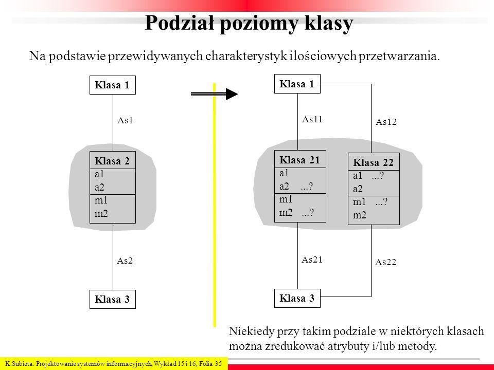 K.Subieta. Projektowanie systemów informacyjnych, Wykład 15 i 16, Folia 35 Podział poziomy klasy Klasa 2 a1 a2 m1 m2 Klasa 1 Klasa 3 As1 As2 Klasa 21