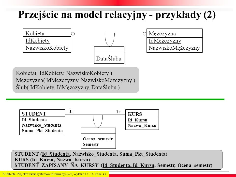 K.Subieta. Projektowanie systemów informacyjnych, Wykład 15 i 16, Folia 43 Przejście na model relacyjny - przykłady (2) DataŚlubu Mężczyzna IdMężczyzn