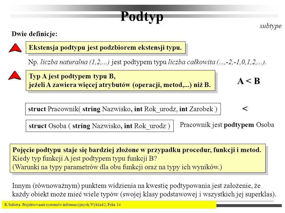 K.Subieta. Projektowanie systemów informacyjnych, Wykład 2, Folia 14 Podtyp subtype Dwie definicje: Ekstensja podtypu jest podzbiorem ekstensji typu.