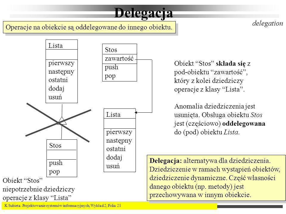 K.Subieta. Projektowanie systemów informacyjnych, Wykład 2, Folia 21 Delegacja delegation Lista pierwszy następny ostatni dodaj usuń Stos push pop Lis